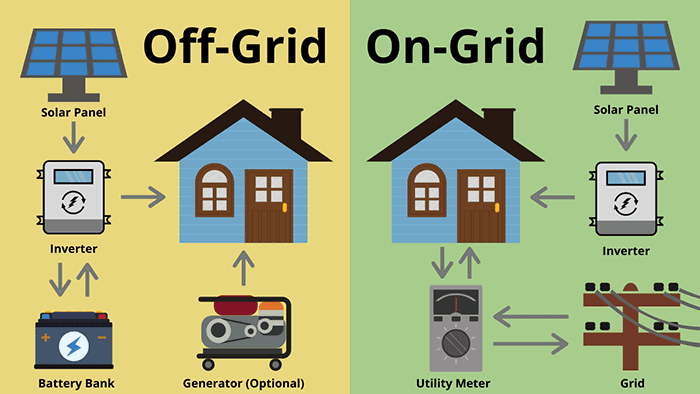off grid on grid solar how it works