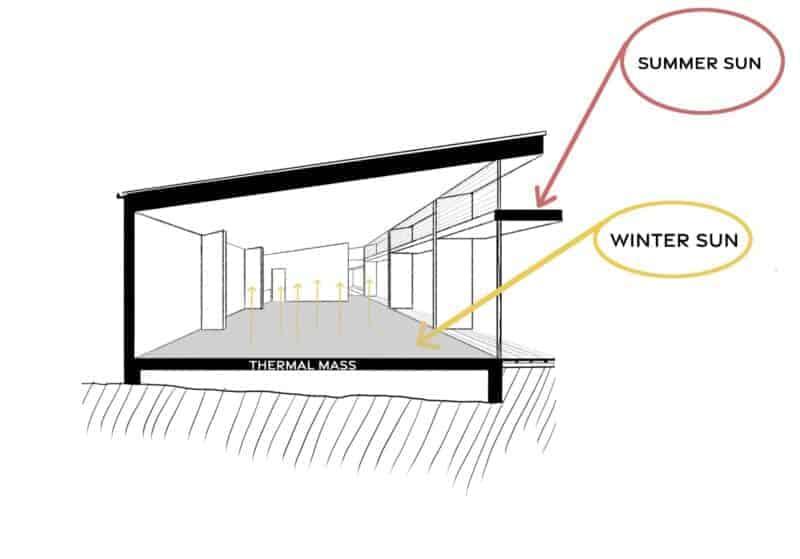 solar passive design shading tom mcfayden