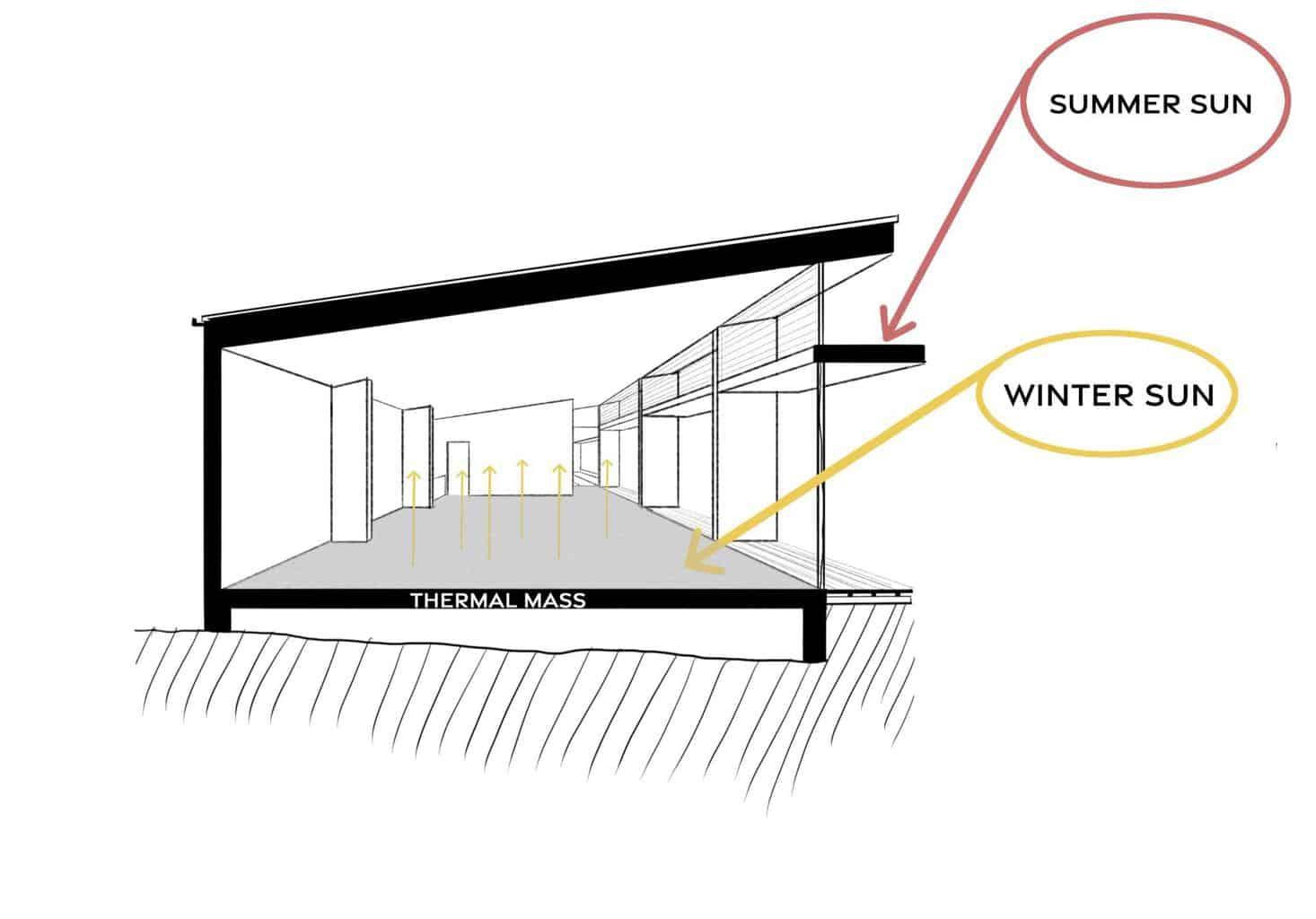 solar passive design shading awnings
